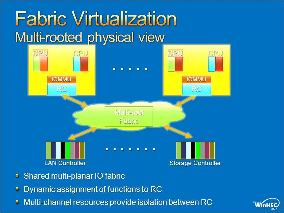 Fabric Virtualization Multi-rooted physical view