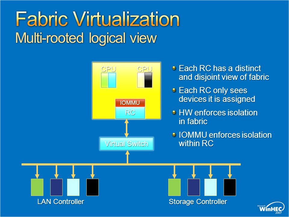 Fabric Virtualization Multi-rooted logical view
