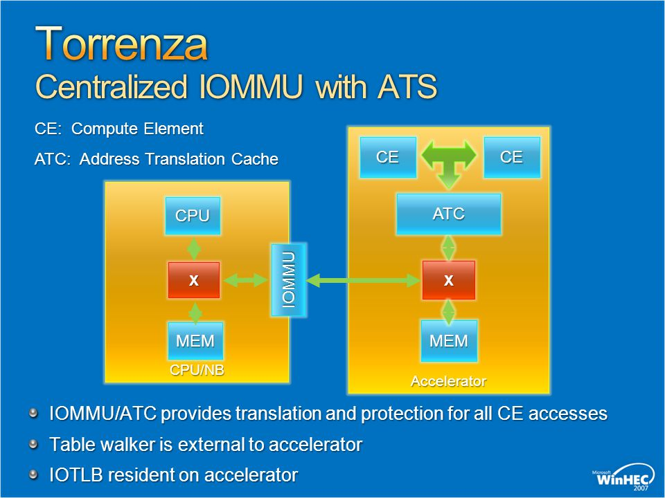 Torrenza Centralized IOMMU with ATS