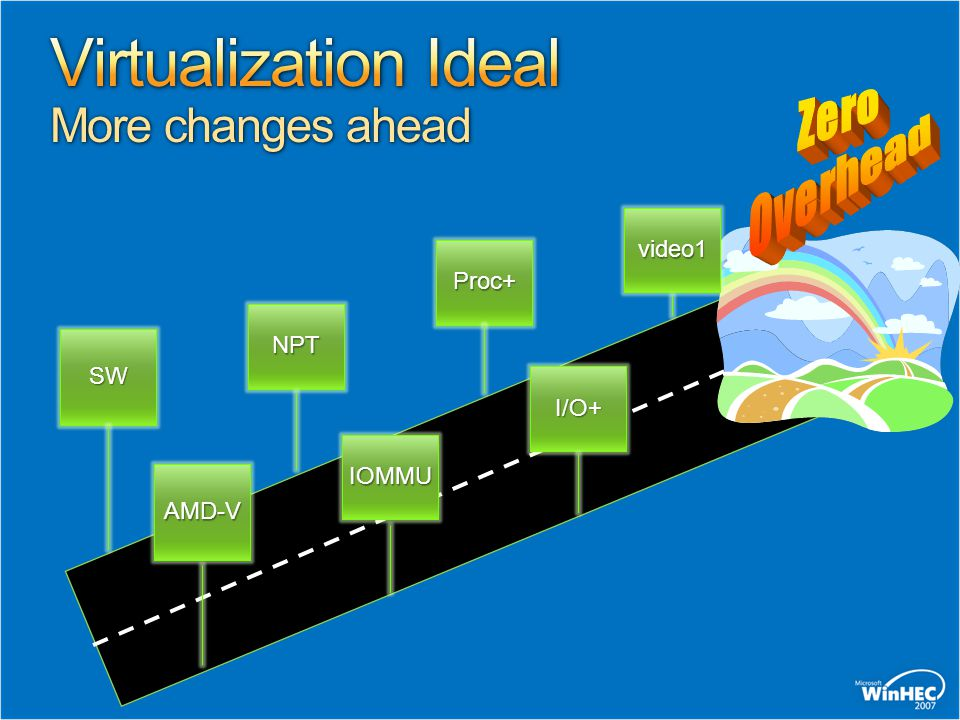 Virtualization Ideal More changes ahead