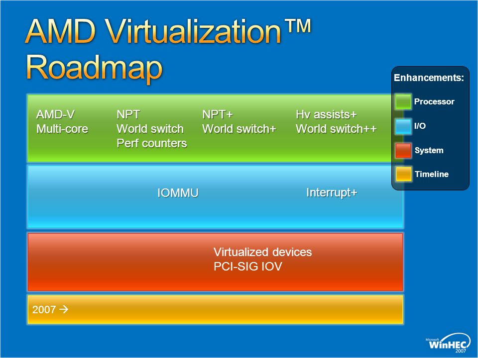 AMD Virtualization™ Roadmap