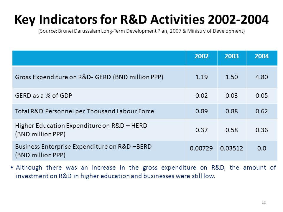 Key Indicators for R&D Activities 2002-2004 (Source: Brunei Darussalam Long-Term Development Plan, 2007 & Ministry of Development)