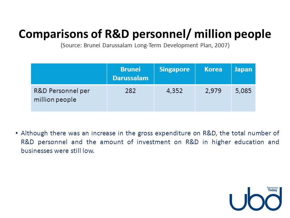 Comparisons of R&D personnel/ million people (Source: Brunei Darussalam Long-Term Development Plan, 2007)
