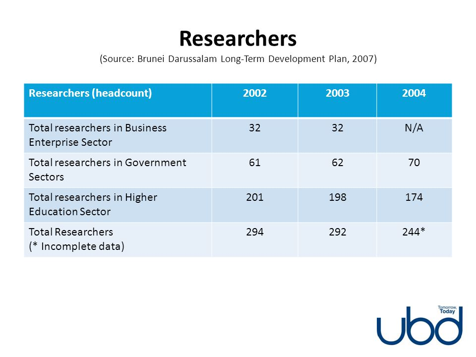 Researchers (Source: Brunei Darussalam Long-Term Development Plan, 2007)