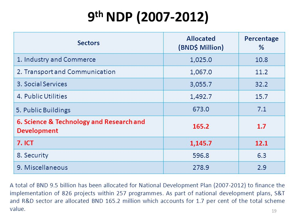 9th NDP (2007-2012) Sectors Allocated (BND$ Million) Percentage %