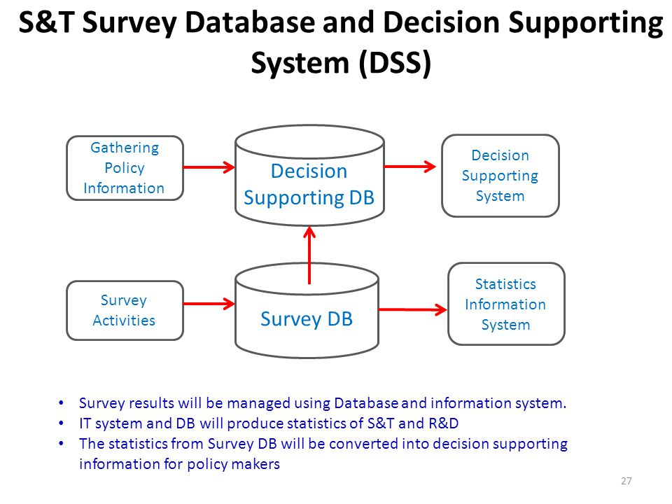 S&T Survey Database and Decision Supporting System (DSS)