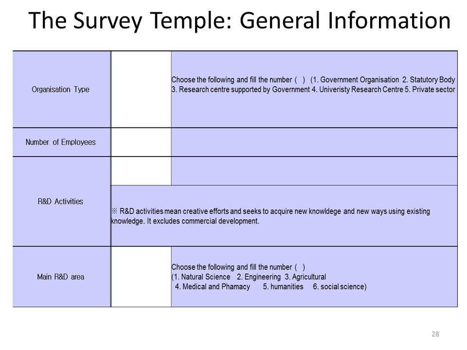 The Survey Temple: General Information