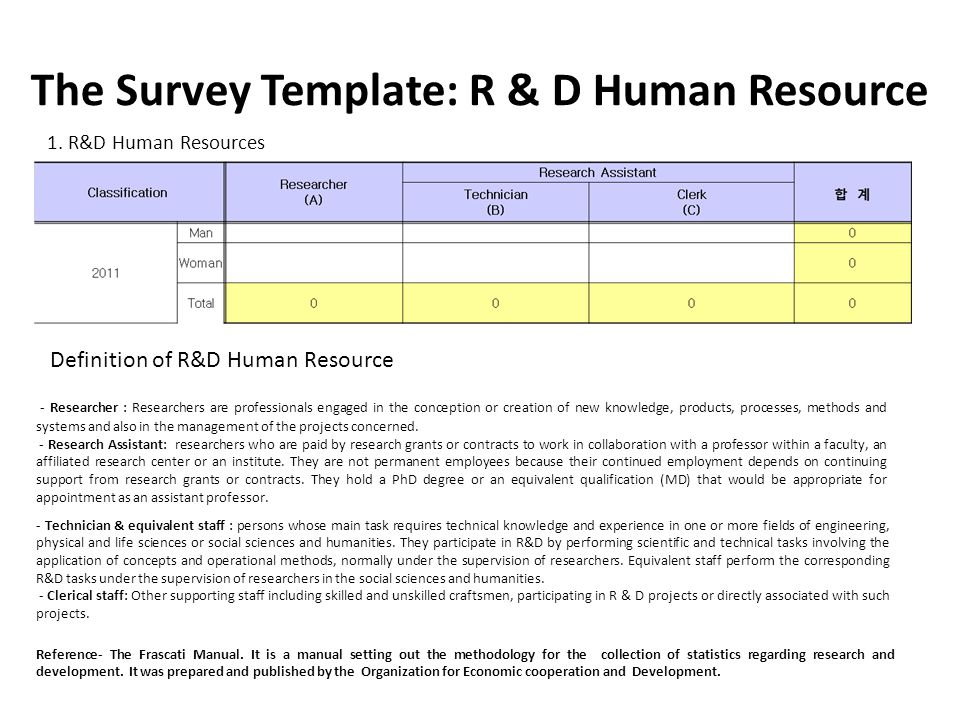 The Survey Template: R & D Human Resource