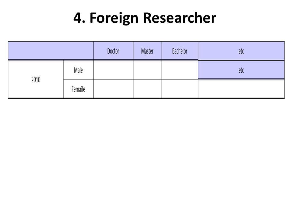 4. Foreign Researcher