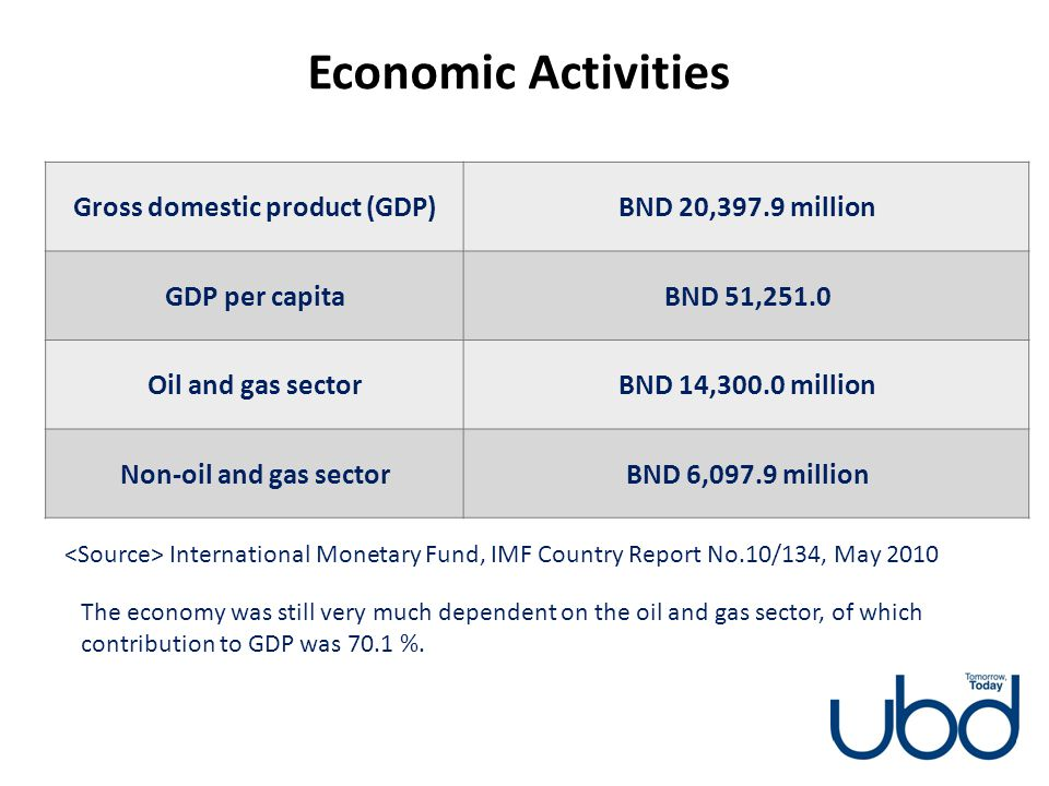 Economic Activities Gross domestic product (GDP) BND 20,397.9 million