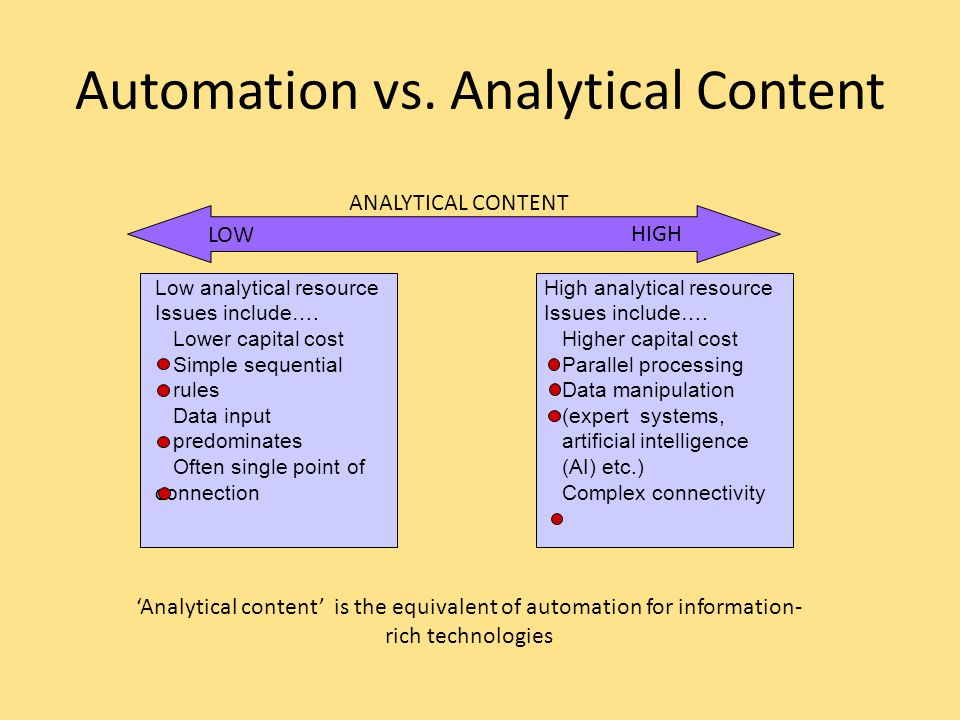 Automation vs. Analytical Content