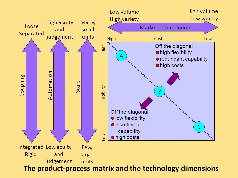The product-process matrix and the technology dimensions