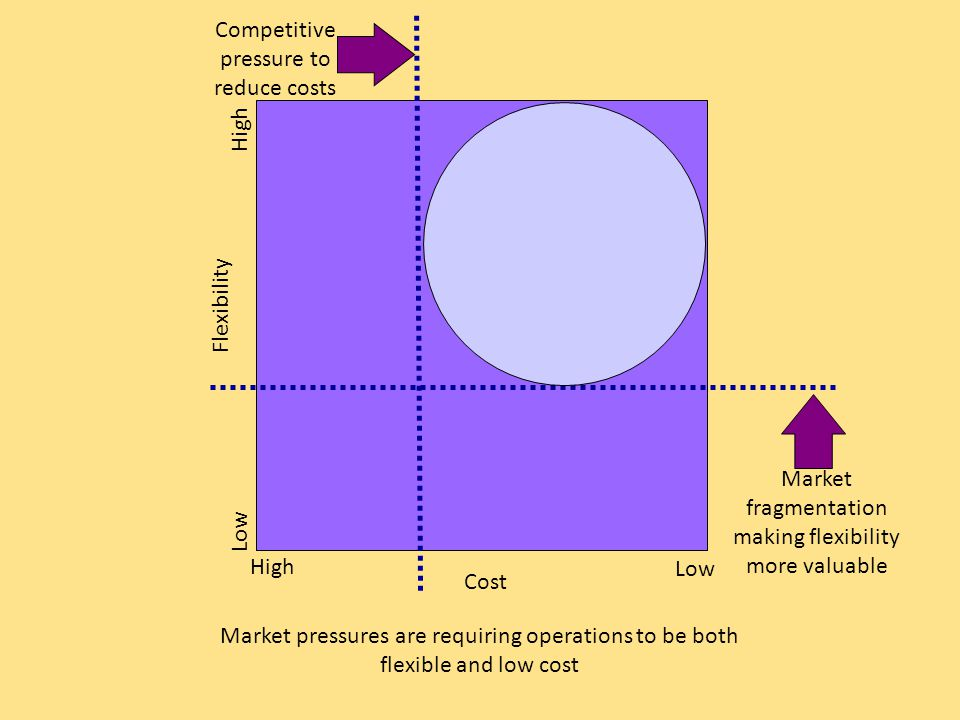 Market fragmentation making flexibility more valuable