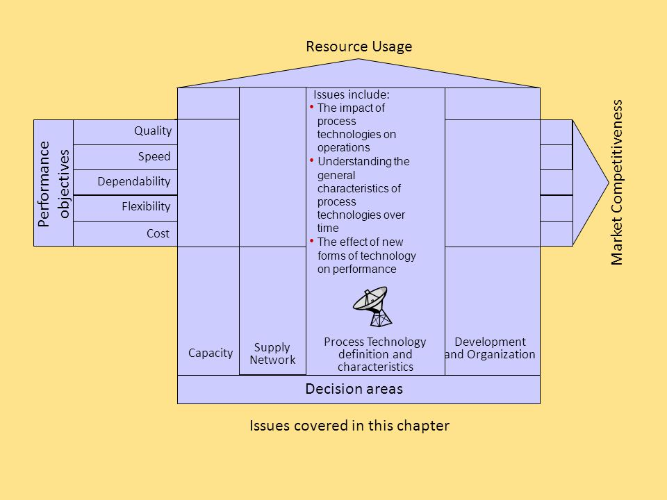 Performance objectives Resource Usage