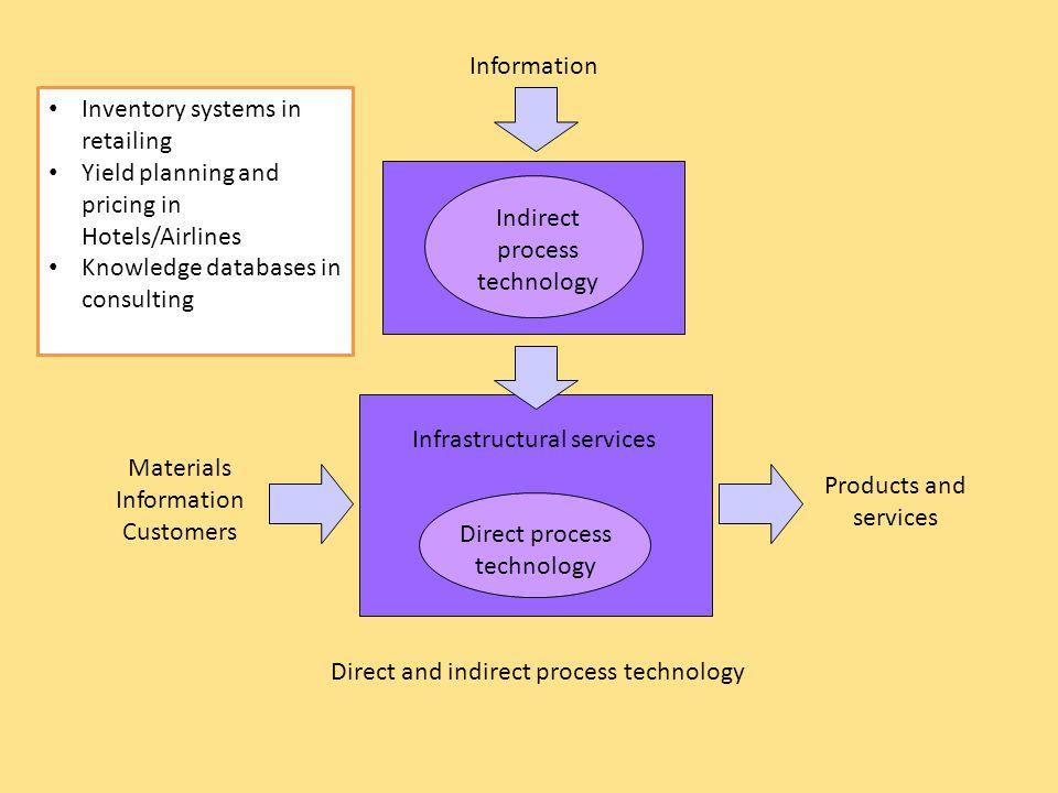 Indirect process technology