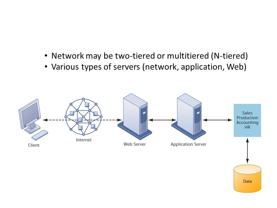 Network may be two-tiered or multitiered (N-tiered)