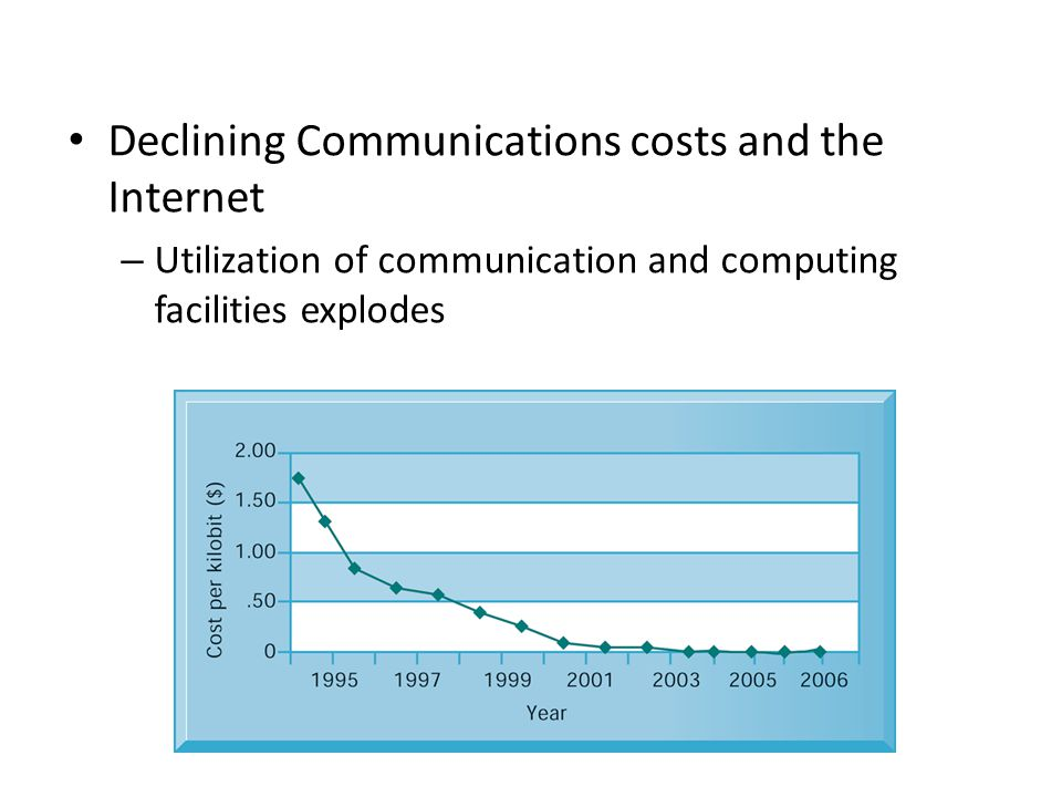 Declining Communications costs and the Internet