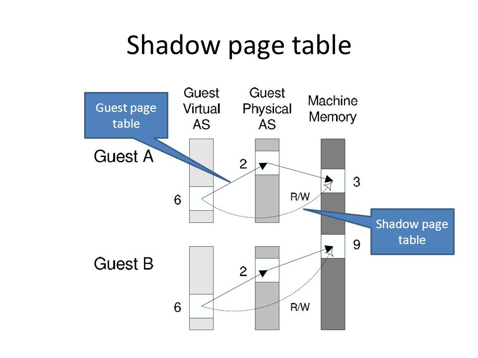Shadow page table Guest page table Shadow page table