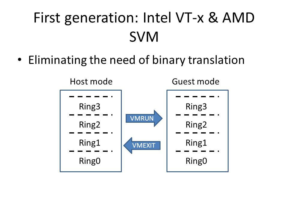 First generation: Intel VT-x & AMD SVM