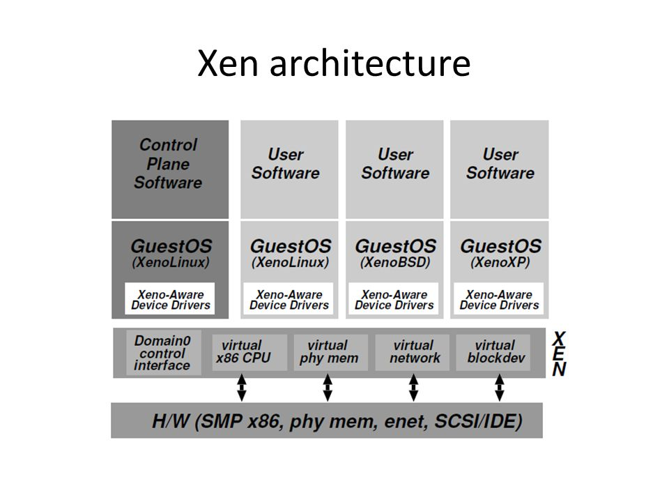 Xen architecture