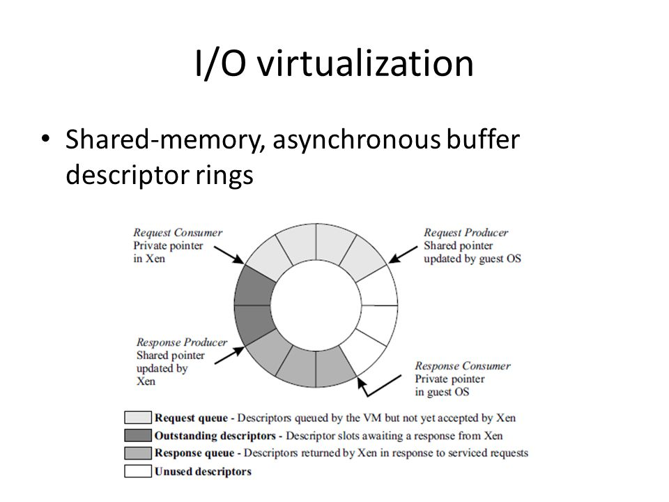 I/O virtualization Shared-memory, asynchronous buffer descriptor rings