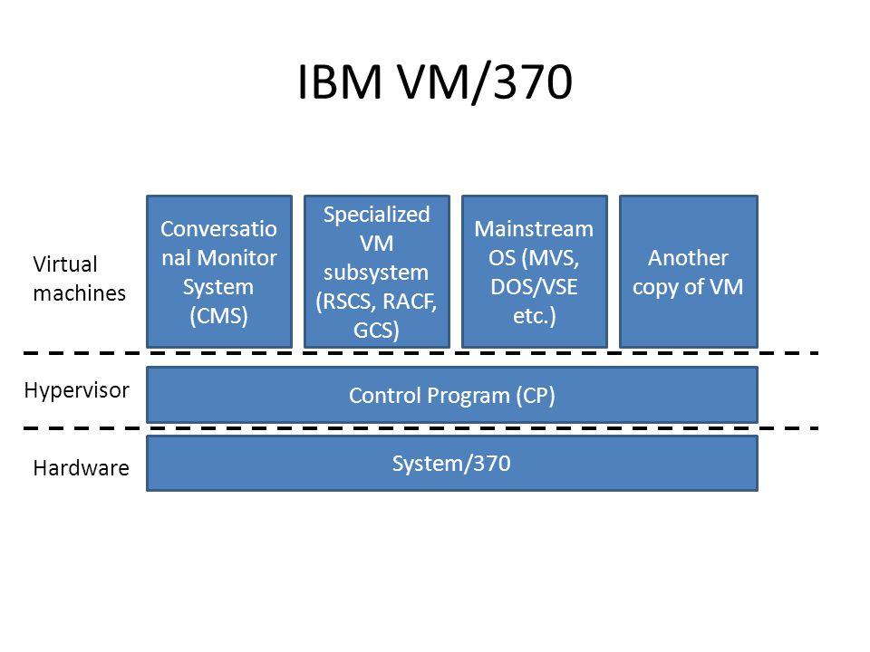 IBM VM/370 Conversational Monitor System (CMS)
