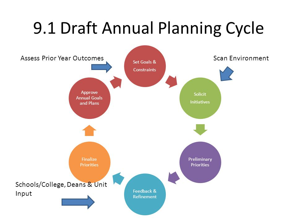 9.1 Draft Annual Planning Cycle