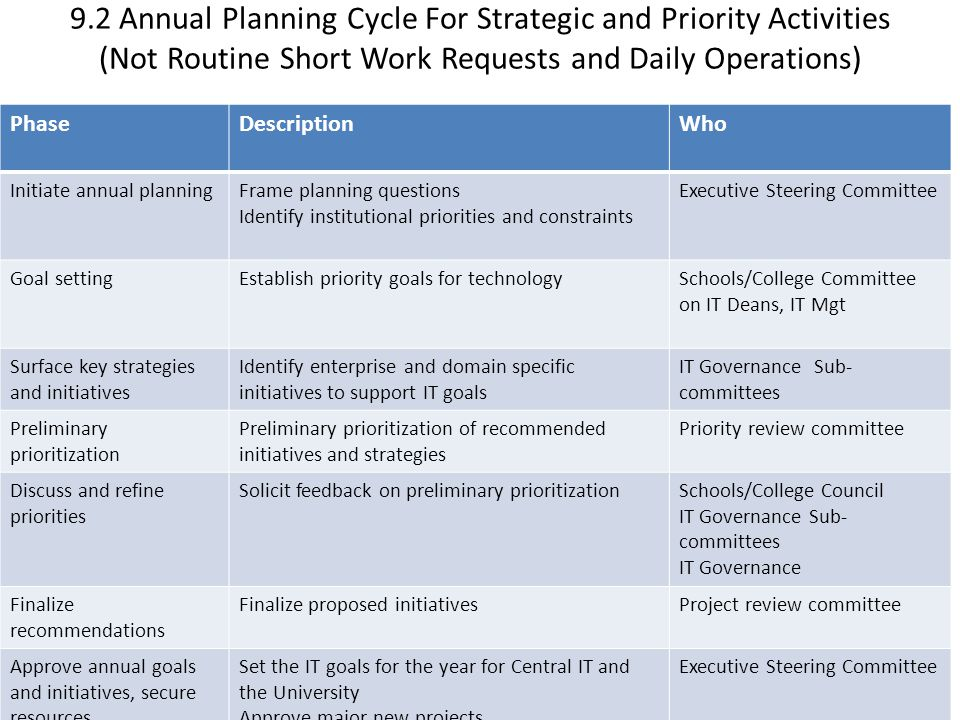 9.2 Annual Planning Cycle For Strategic and Priority Activities (Not Routine Short Work Requests and Daily Operations)