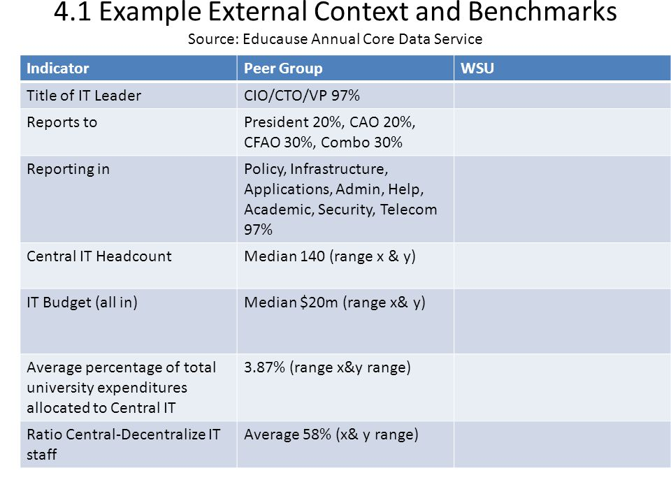 4.1 Example External Context and Benchmarks Source: Educause Annual Core Data Service