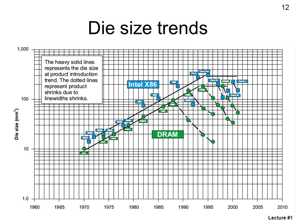 12 Die size trends Lecture #1
