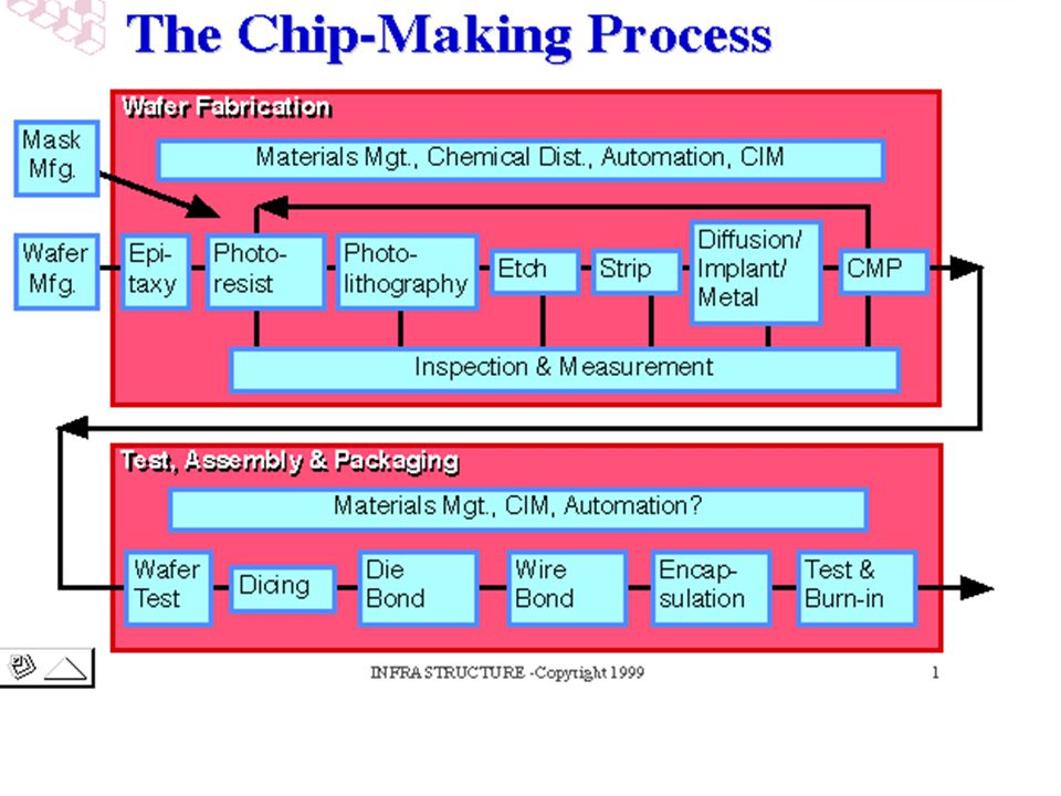 The process flow for semiconductor manufacturing is best considered in two sections, the front-end and the back-end