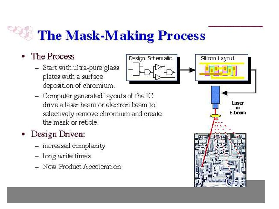 The whole semiconductor manufacturing process hinges on the use of a photographic process to create the fine featured patterns of the integrated circuit. Each layer of the chip is defined by a specific mask, and there are 16 to 24 mask layers in each IC.