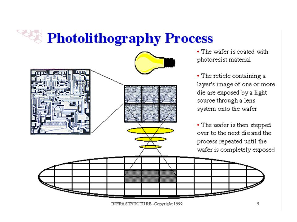 Photography is the best analogy to describe the photolithography process. The stepper is like a photographic enlarger where a light source projects an image through a lens system onto photographic paper.