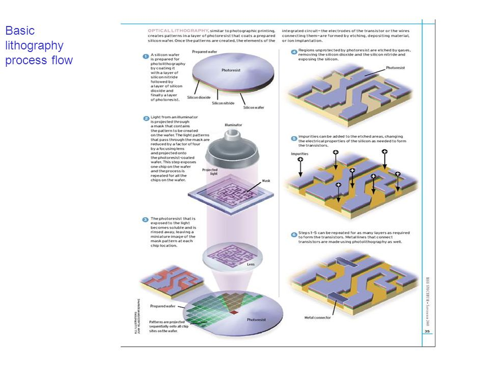 Basic lithography process flow