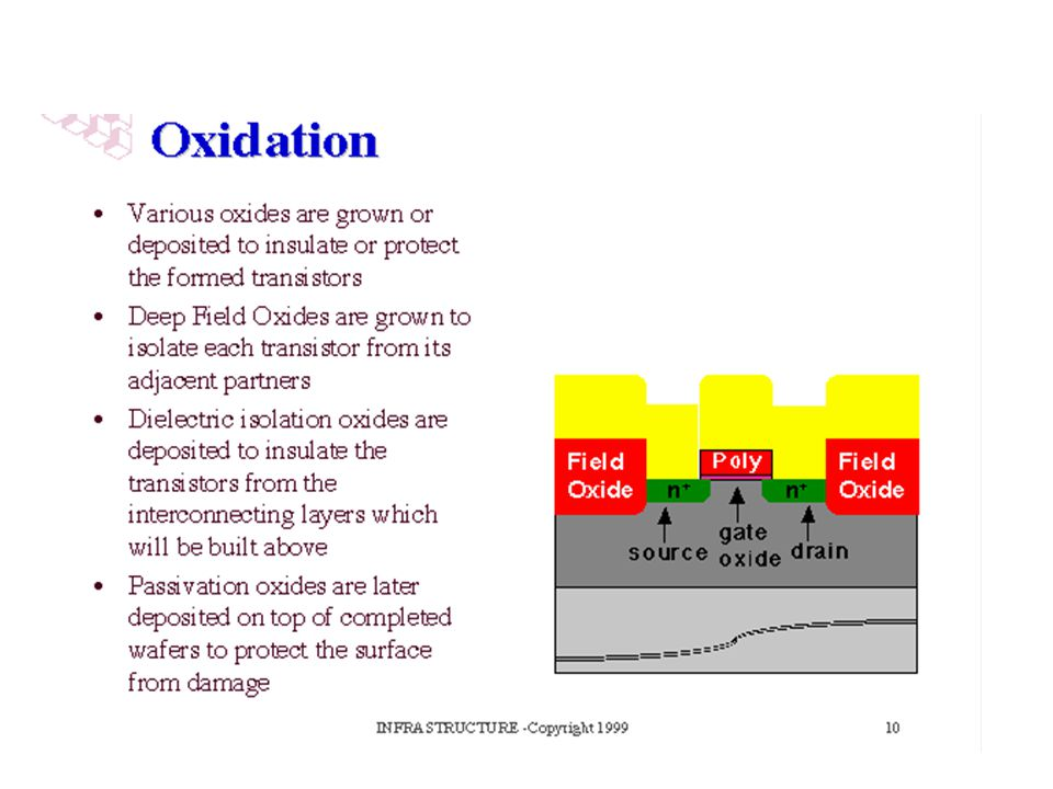 We saw how an oxide was used as a masking barrier to create diffused areas in the silicon. Various types of oxides are used for other purposes, usually to electrically isolate electrical paths or transistors from one another. Oxides can be grown by oxidizing silicon, or may be deposited on top of any material.