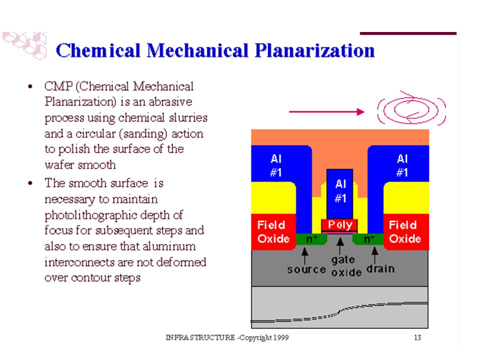 CMP (Chemical Mechanical Planarization) is an abrasive process used for polishing the surface of the wafer flat. It can be performed on both oxides and metals. It involves the use of chemical slurries and a circular (sanding) action to polish the surface of the wafer smooth.