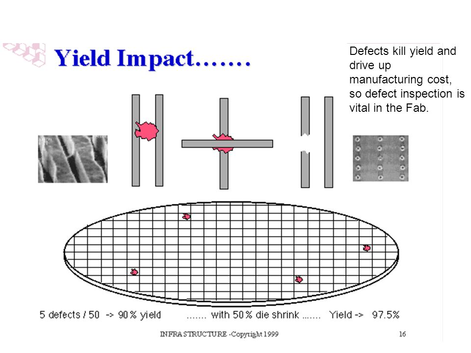 Defects kill yield and drive up manufacturing cost, so defect inspection is vital in the Fab.