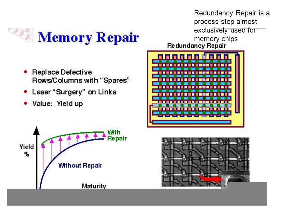 Redundancy Repair is a process step almost exclusively used for memory chips