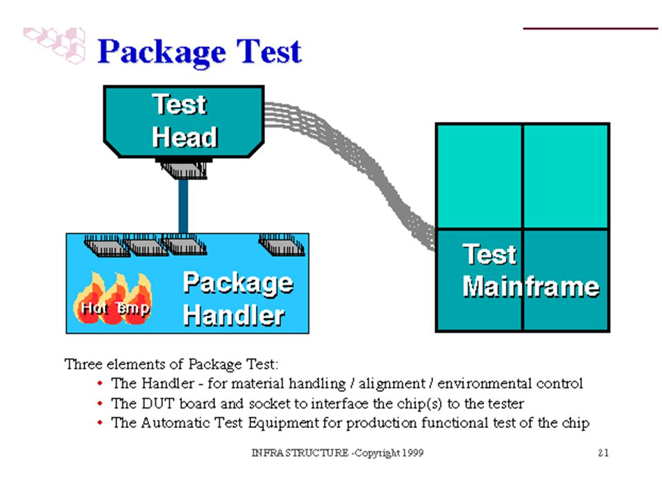 Package test is the last time that chips are tested to see if they function as they were designed to do before leaving the factory. There are three basic tools used as a set to perform this operation.