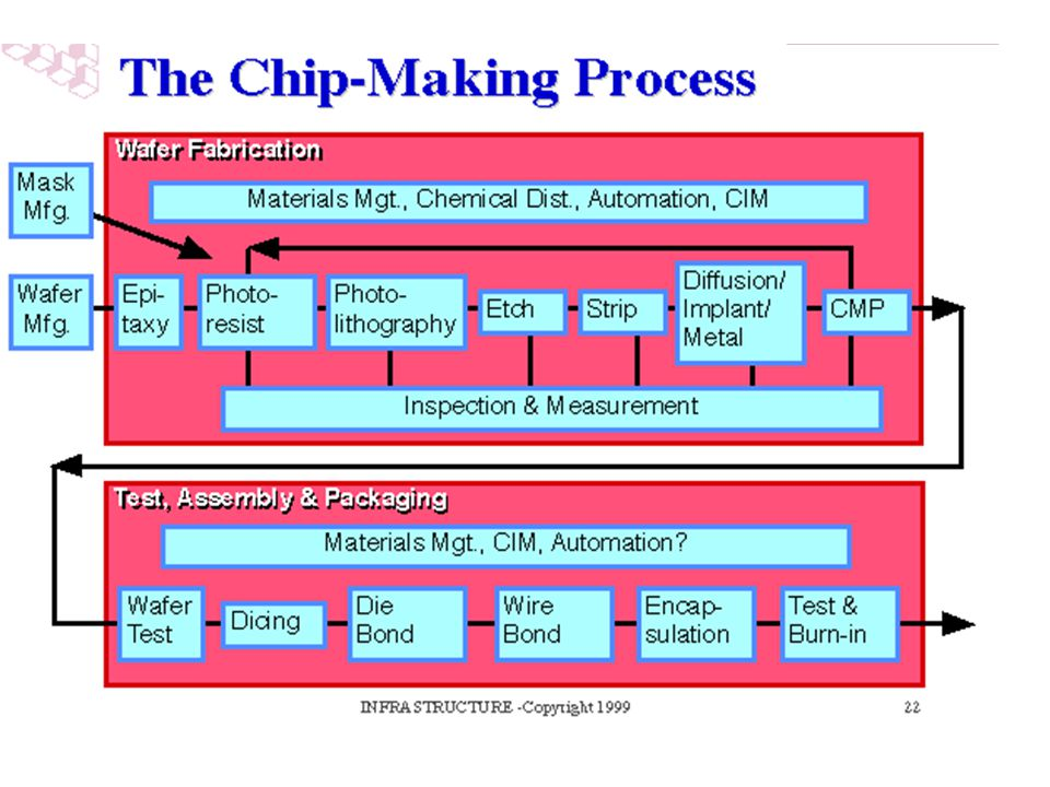 These few slides have expressed conceptual descriptions of the major process steps involved in semiconductor manufacturing. It is not intended that this is an exhaustive or complete list of the 400-plus steps that are typically used to make semiconductors.