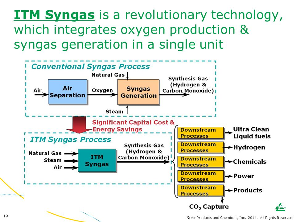 ITM Syngas is a revolutionary technology, which integrates oxygen production & syngas generation in a single unit