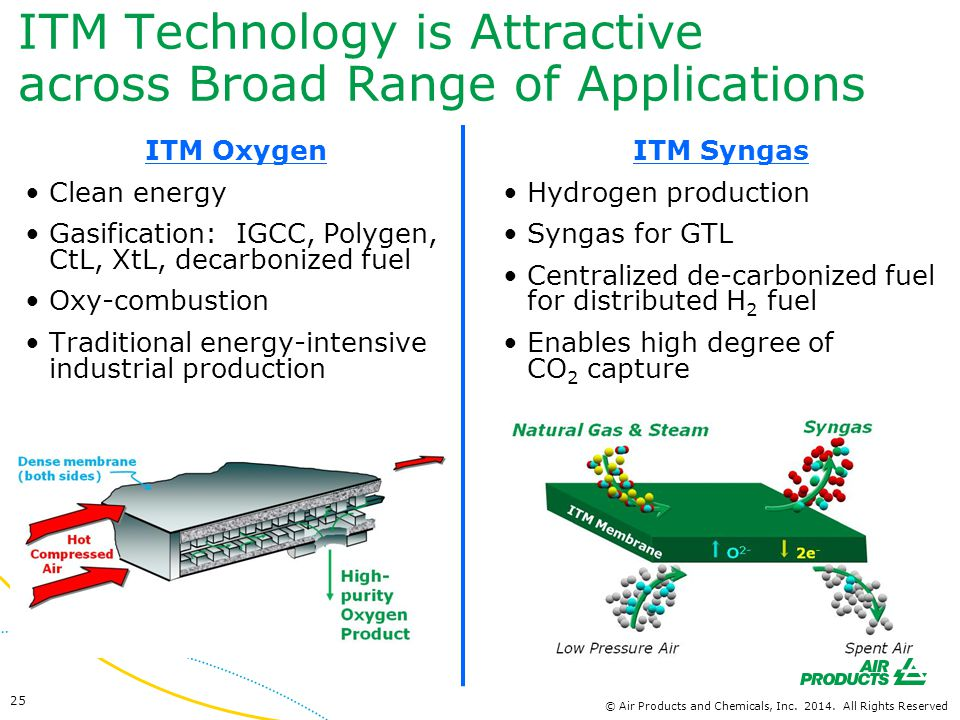 ITM Technology is Attractive across Broad Range of Applications