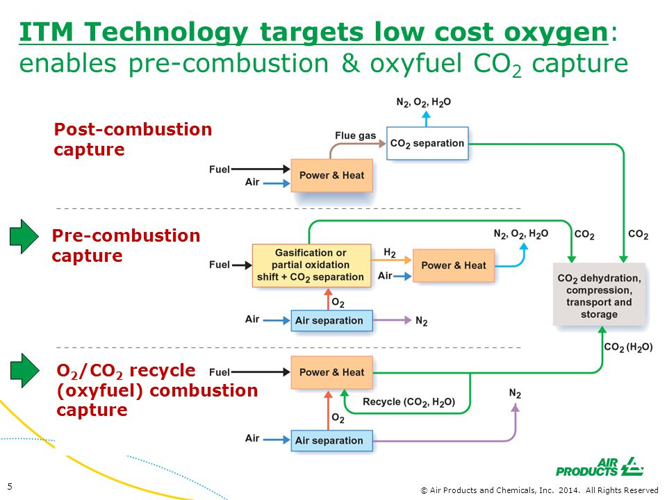 ITM Technology targets low cost oxygen: enables pre-combustion & oxyfuel CO2 capture