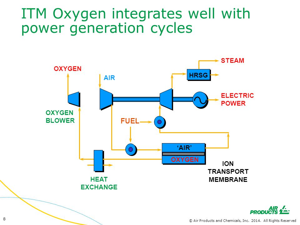 ITM Oxygen integrates well with power generation cycles
