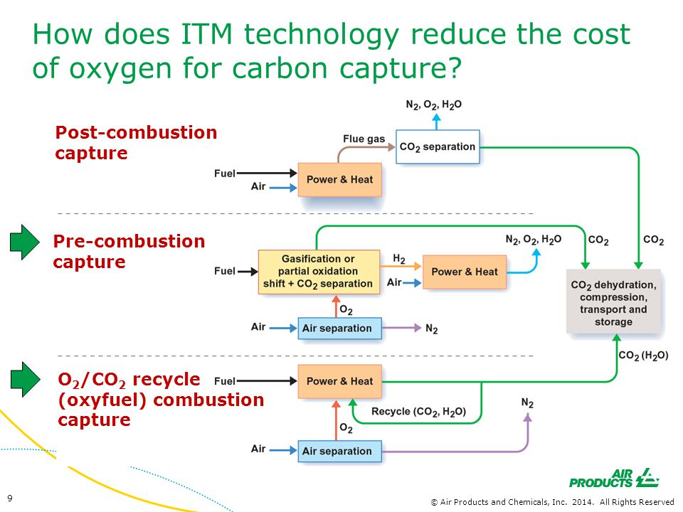 How does ITM technology reduce the cost of oxygen for carbon capture