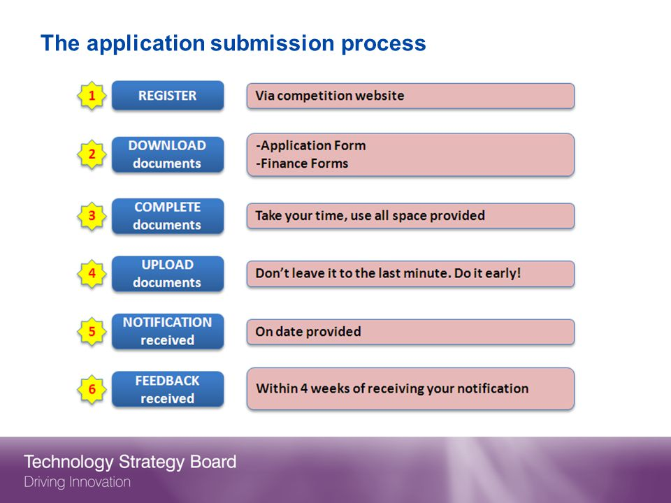The application submission process