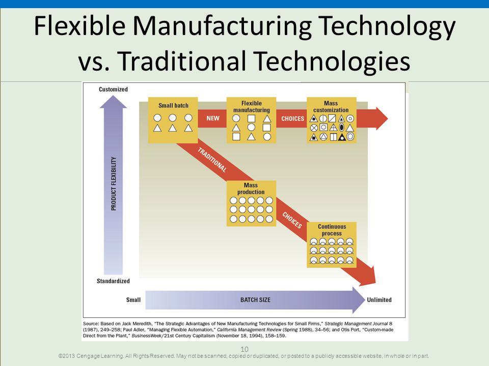 Flexible Manufacturing Technology vs. Traditional Technologies