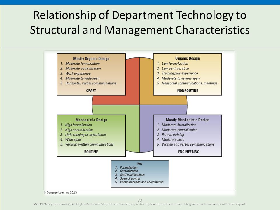 Relationship of Department Technology to Structural and Management Characteristics