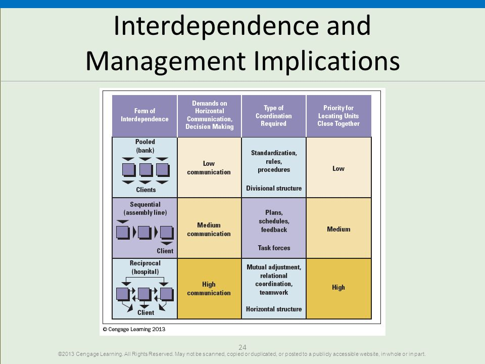 Interdependence and Management Implications