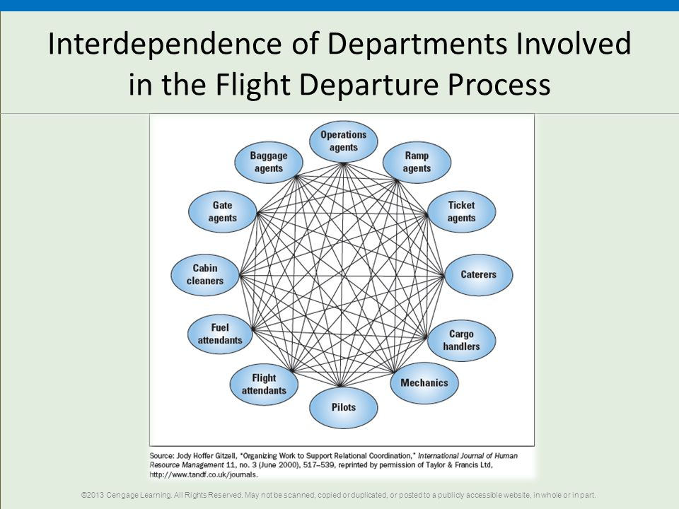 Interdependence of Departments Involved in the Flight Departure Process